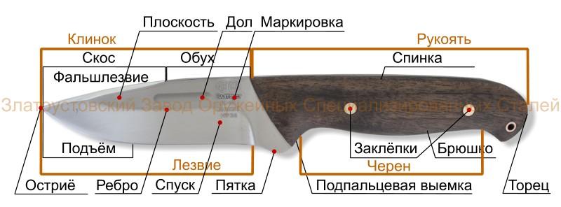 Нож, устройство, элементы и детали